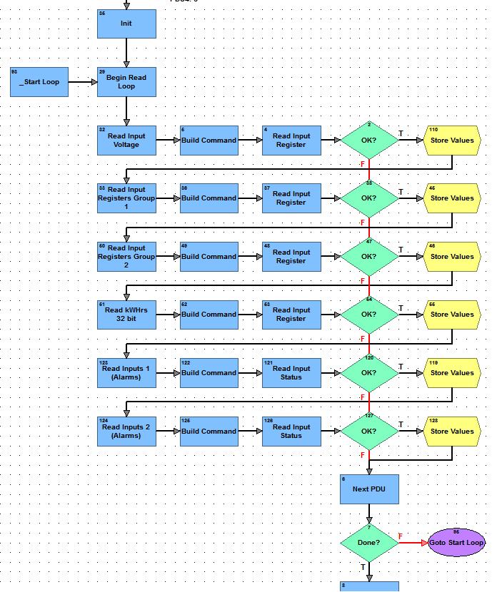 Modbus Old Chart